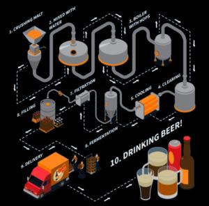 process brasserie